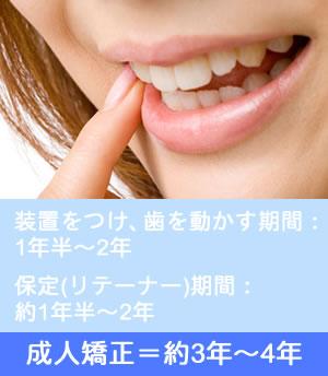 大人の歯並び矯正の治療期間